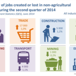 Stats SA Quarterly Employment Figures  - Sept 2014